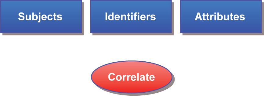 Subjects, Identifiers, Attributes, Correlate